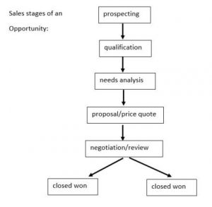sales-stages-opportunity