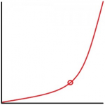 exponential